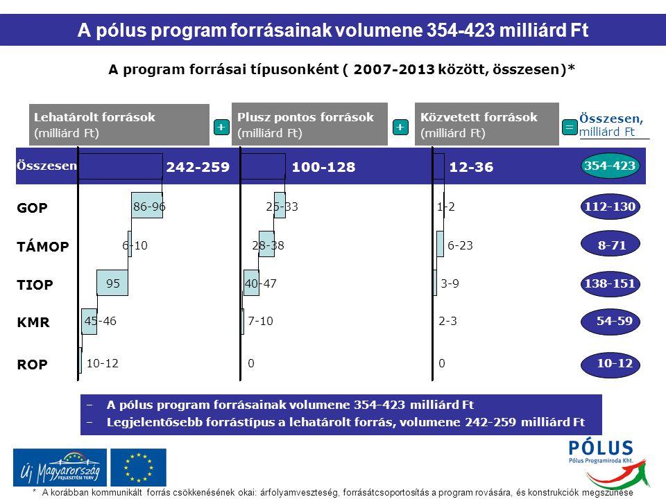 A pólus program forrásainak volumene 354-423 milliárd Ft