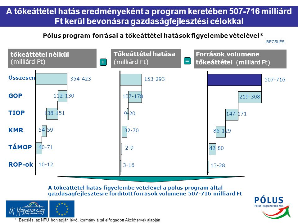Pólus program forrásai a tőkeáttétel hatások figyelembe vételével*