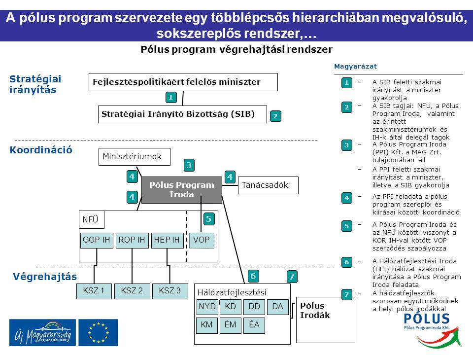Pólus program végrehajtási rendszer