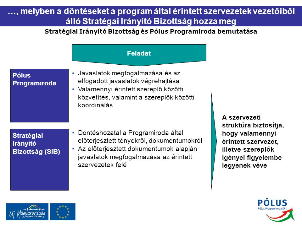 Stratégiai Irányító Bizottság és Pólus Programiroda bemutatása