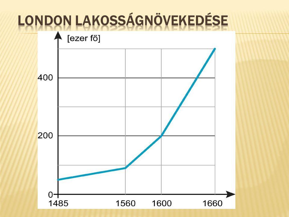 London lakosságnövekedése