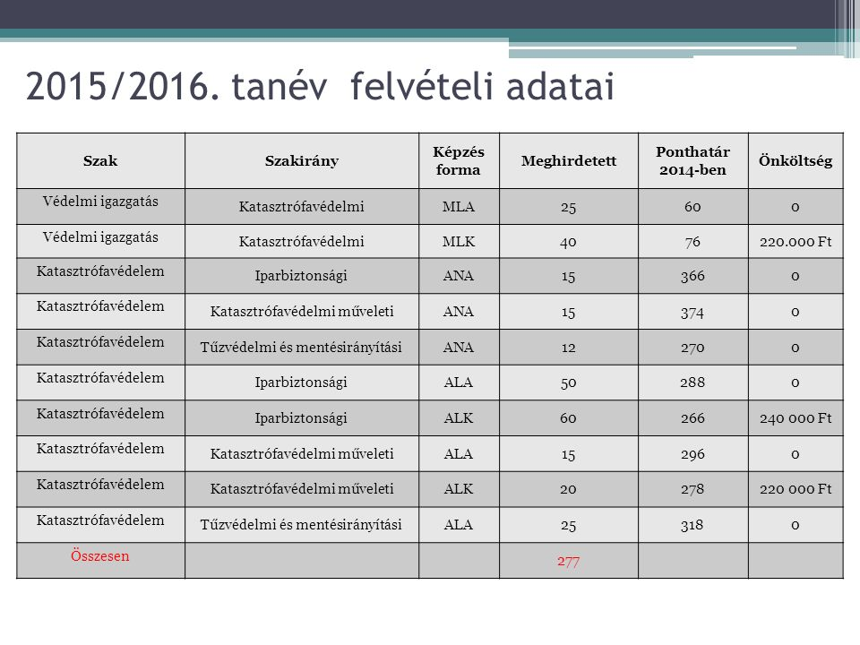 2015/2016. tanév felvételi adatai