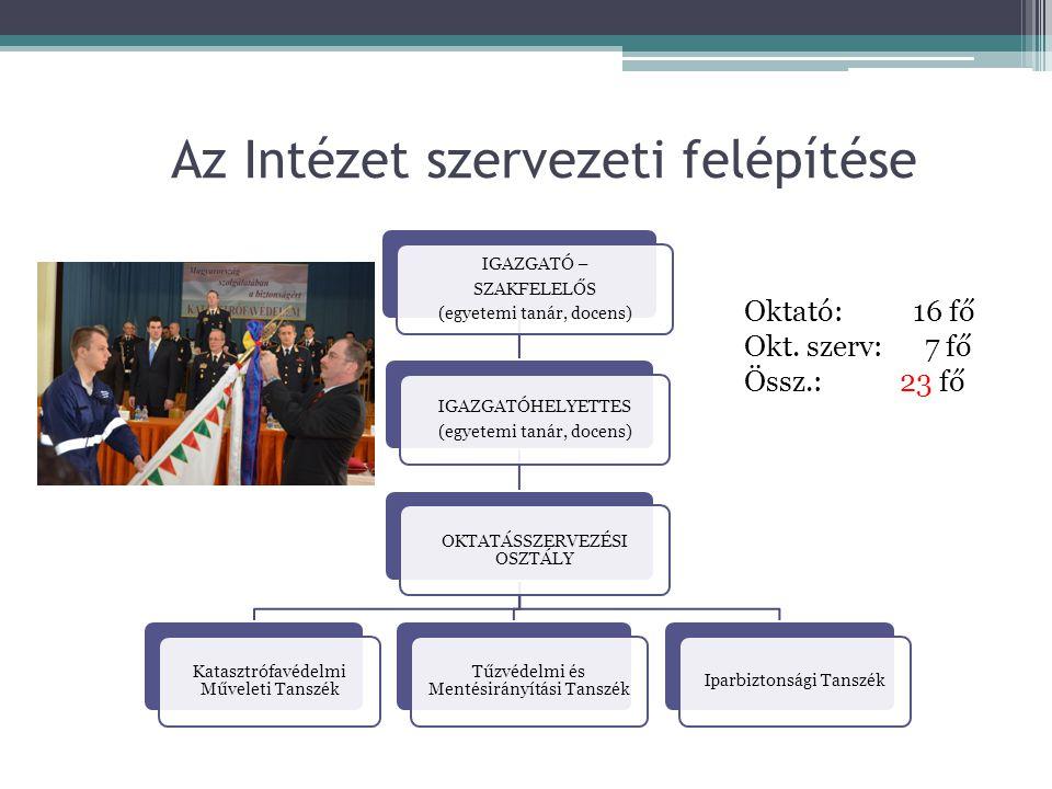 Az Intézet szervezeti felépítése