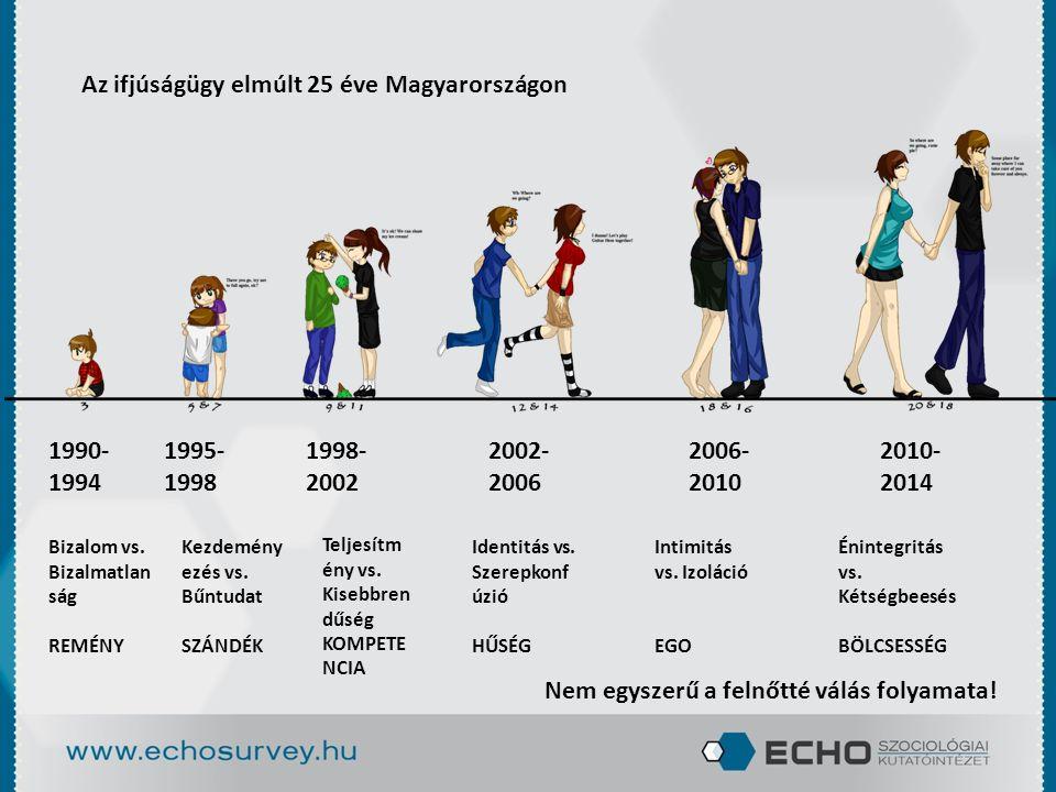 Az ifjúságügy elmúlt 25 éve Magyarországon