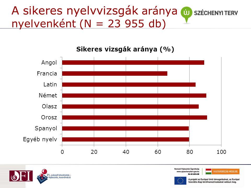 A sikeres nyelvvizsgák aránya nyelvenként (N = 23 955 db)