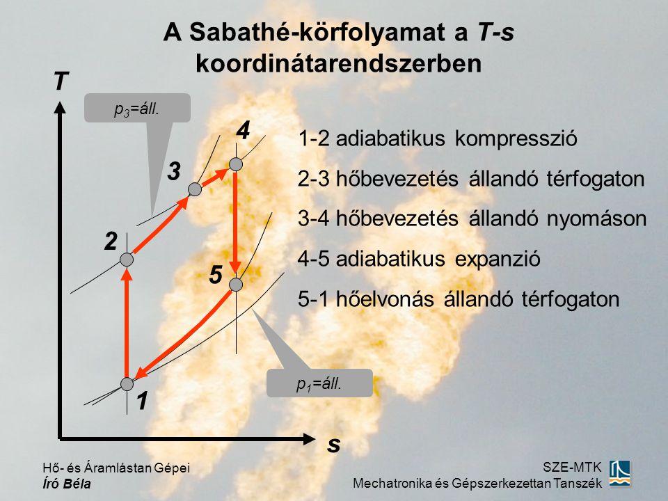 A Sabathé-körfolyamat a T-s koordinátarendszerben