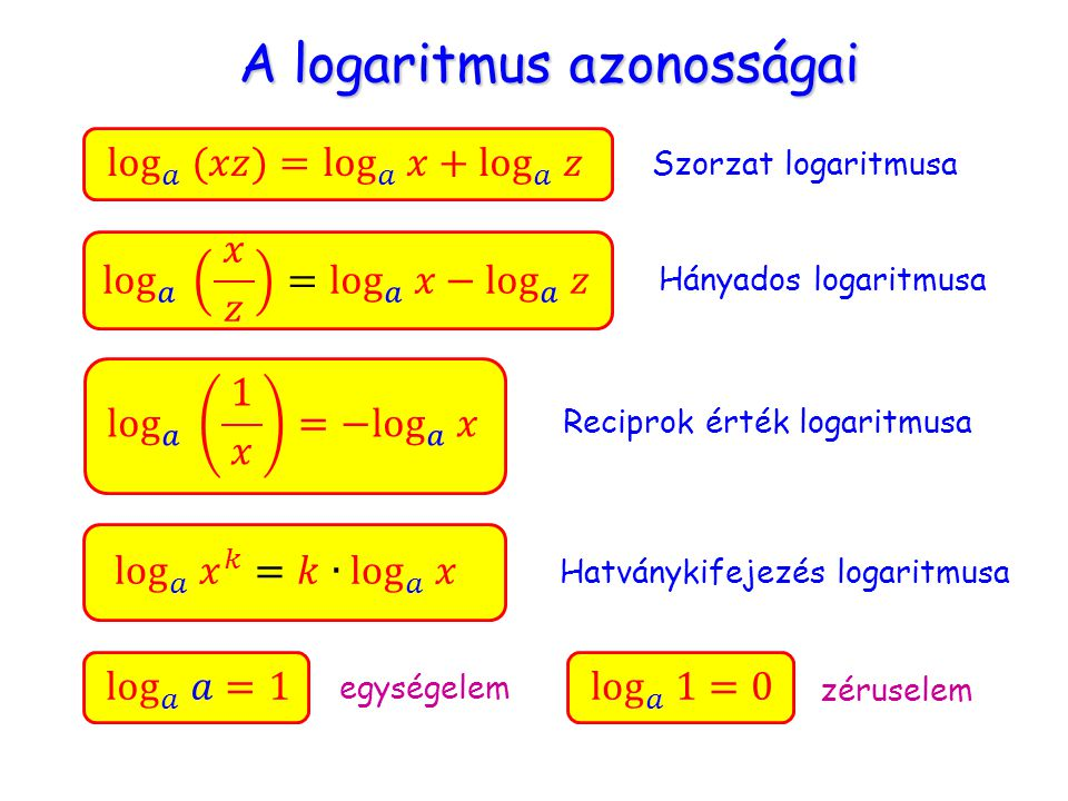 A logaritmus azonosságai