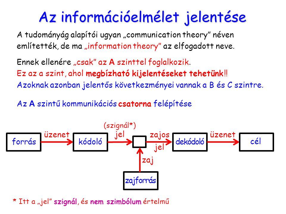 Az információelmélet jelentése