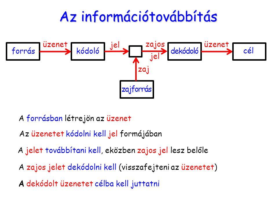 Az információtovábbítás
