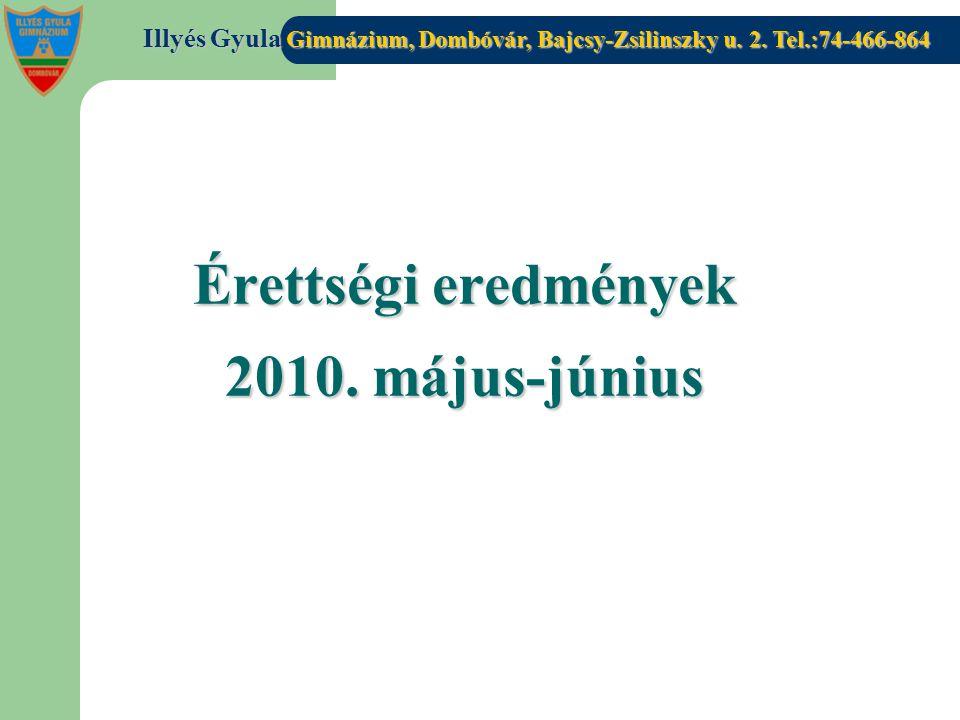 Érettségi eredmények 2010. május-június