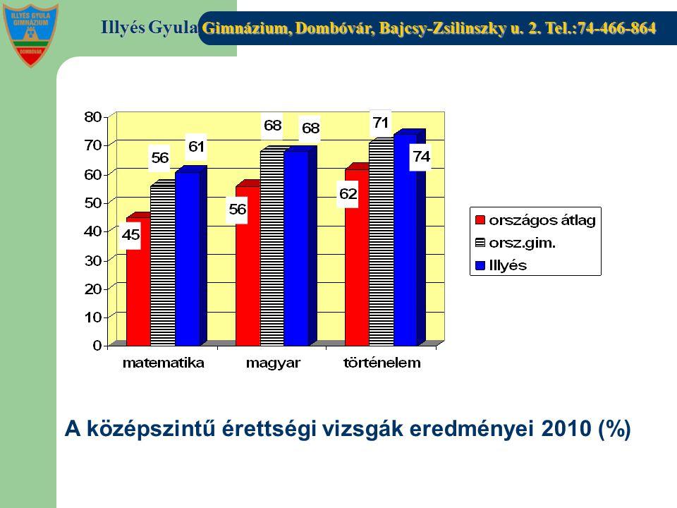 A középszintű érettségi vizsgák eredményei 2010 (%)