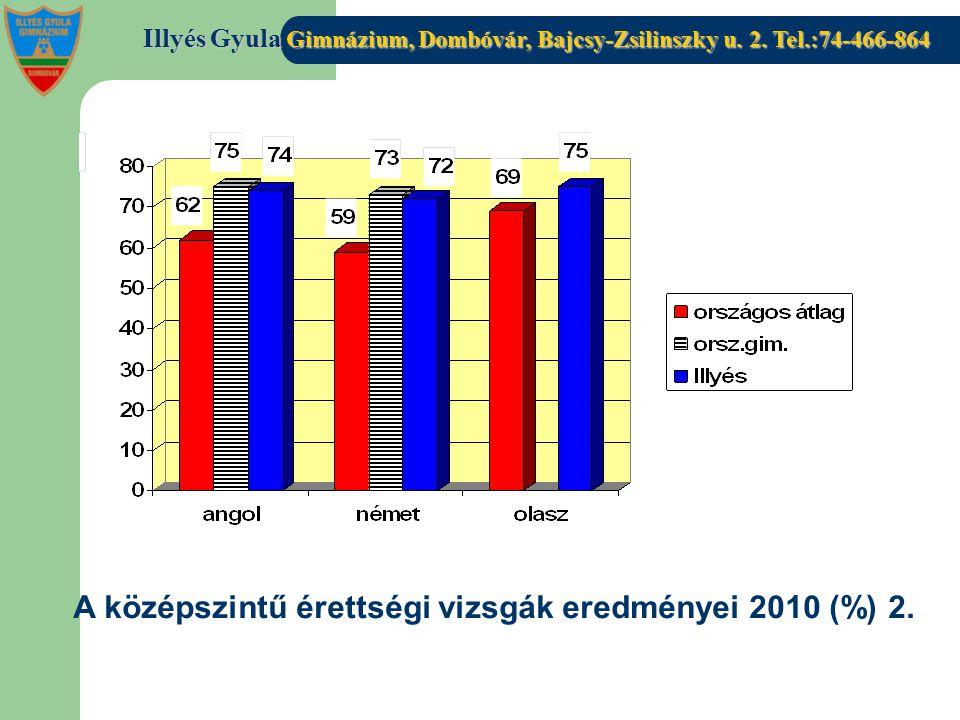 A középszintű érettségi vizsgák eredményei 2010 (%) 2.