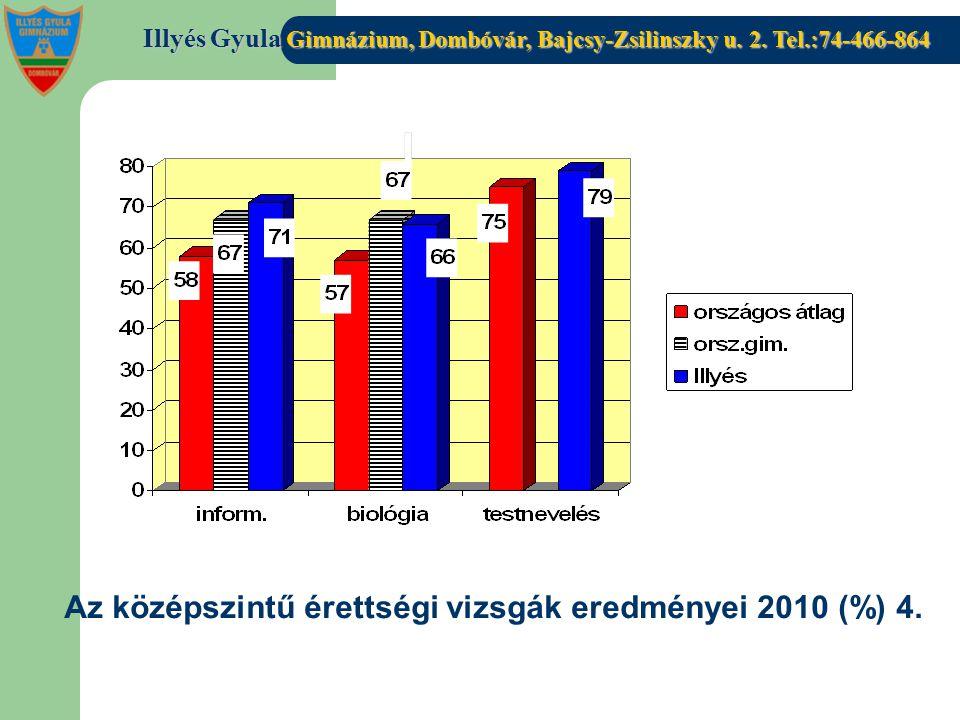 Az középszintű érettségi vizsgák eredményei 2010 (%) 4.