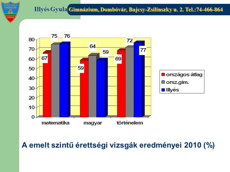 A emelt szintű érettségi vizsgák eredményei 2010 (%)