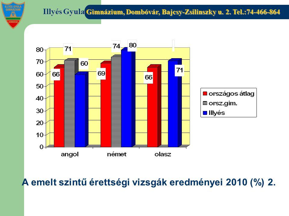 A emelt szintű érettségi vizsgák eredményei 2010 (%) 2.