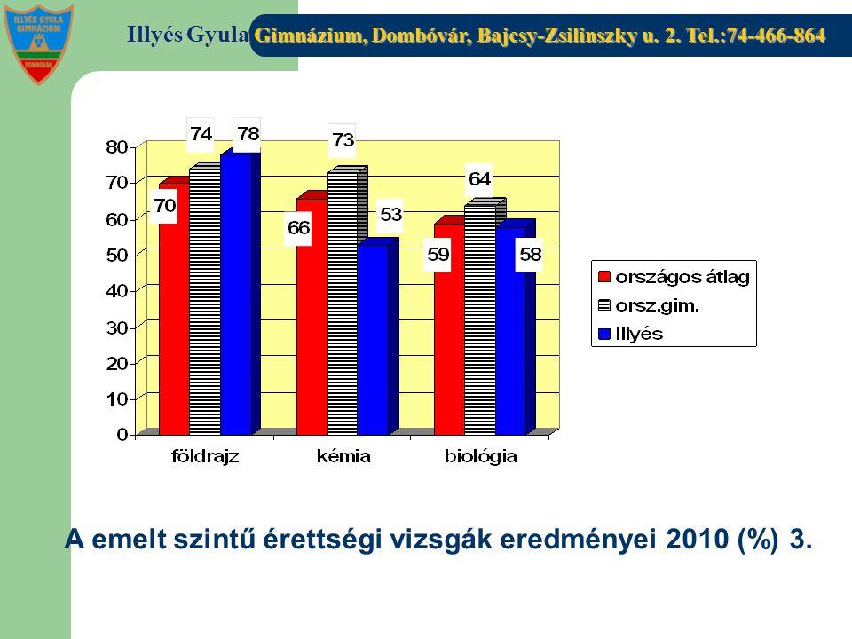 A emelt szintű érettségi vizsgák eredményei 2010 (%) 3.