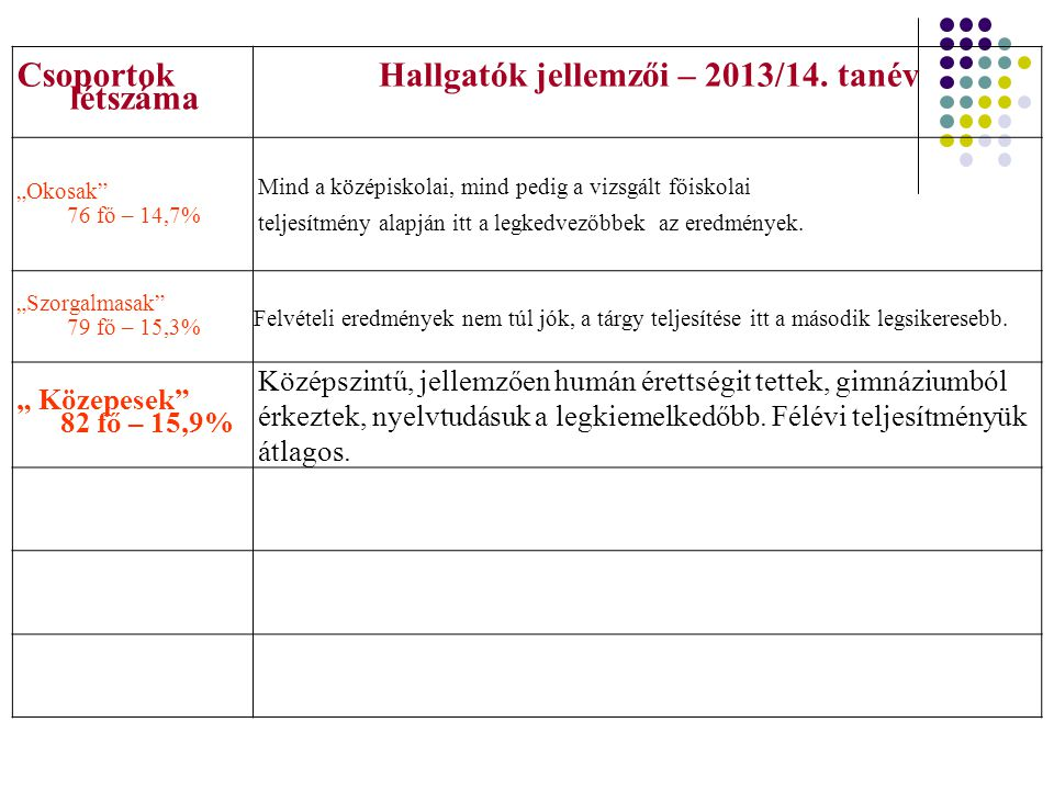 Hallgatók jellemzői – 2013/14. tanév
