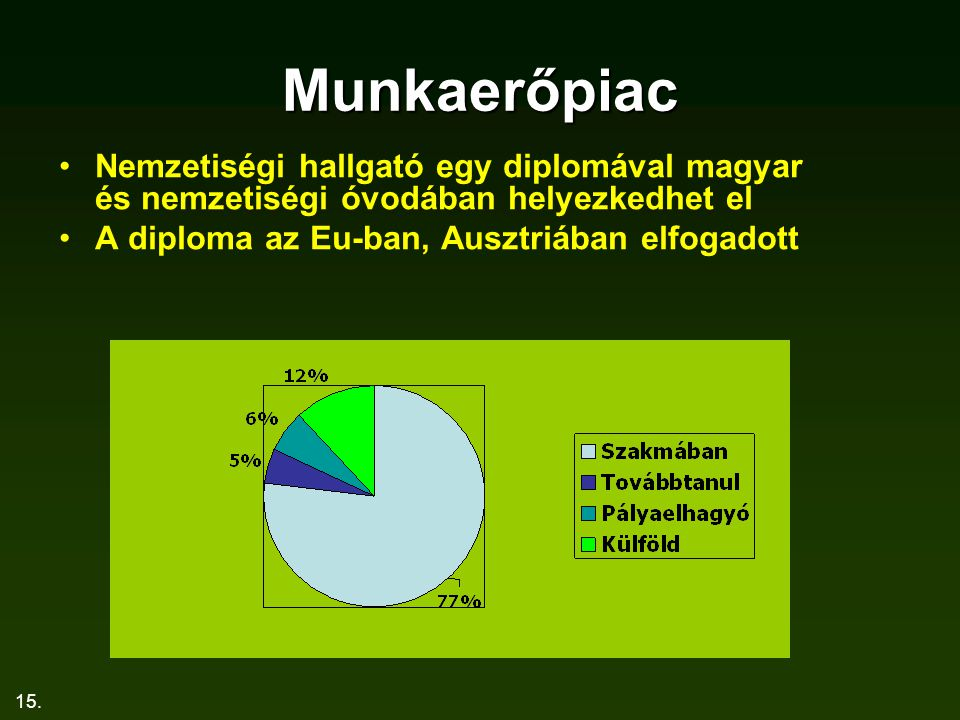 Munkaerőpiac Nemzetiségi hallgató egy diplomával magyar és nemzetiségi óvodában helyezkedhet el.