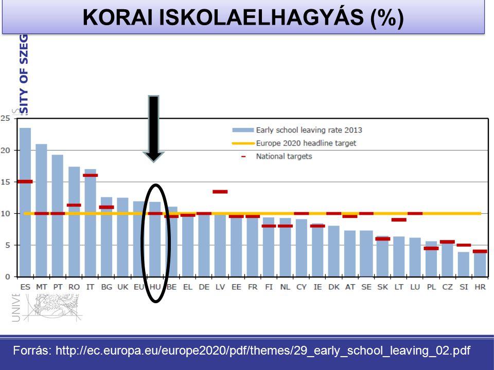KORAI ISKOLAELHAGYÁS (%)