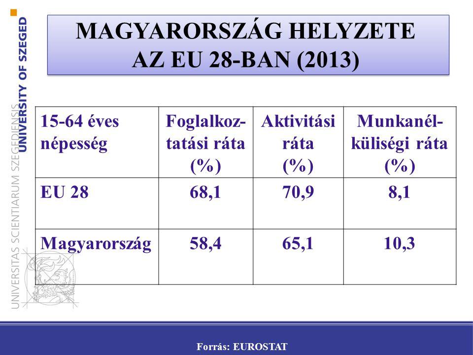 MAGYARORSZÁG HELYZETE AZ EU 28-BAN (2013)