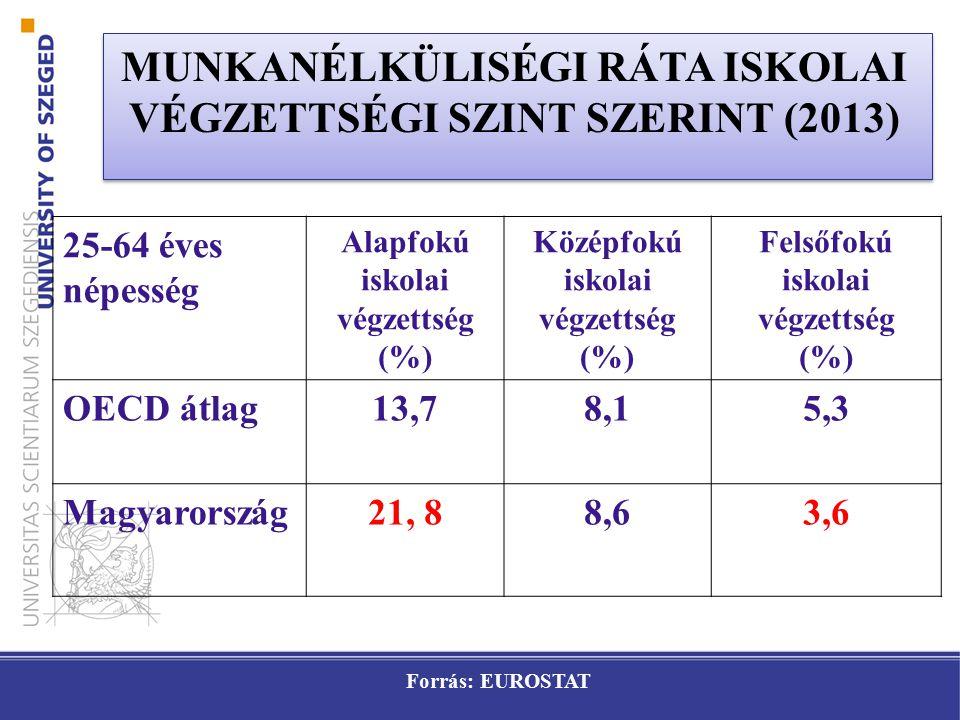 MUNKANÉLKÜLISÉGI RÁTA ISKOLAI VÉGZETTSÉGI SZINT SZERINT (2013)