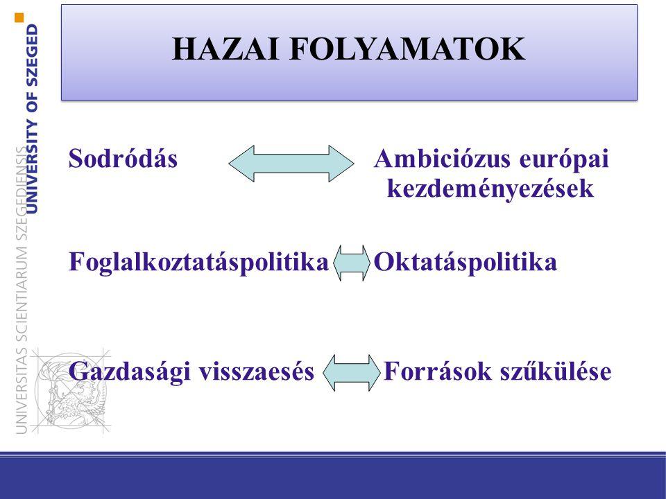 HAZAI FOLYAMATOK Sodródás Ambiciózus európai kezdeményezések