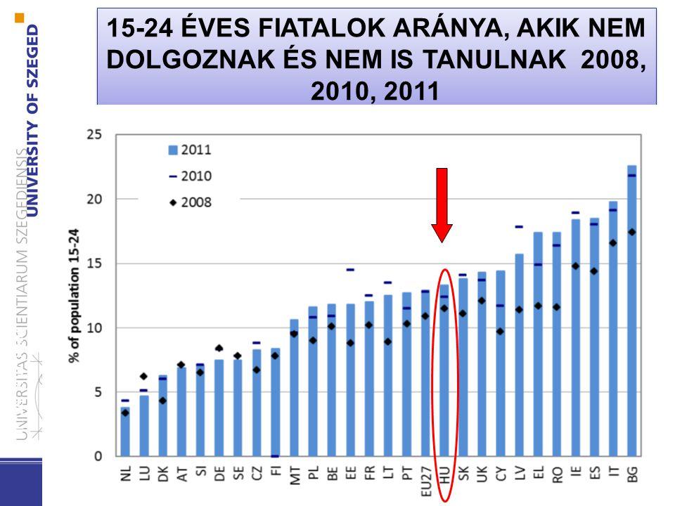 15-24 ÉVES FIATALOK ARÁNYA, AKIK NEM DOLGOZNAK ÉS NEM IS TANULNAK 2008, 2010, 2011