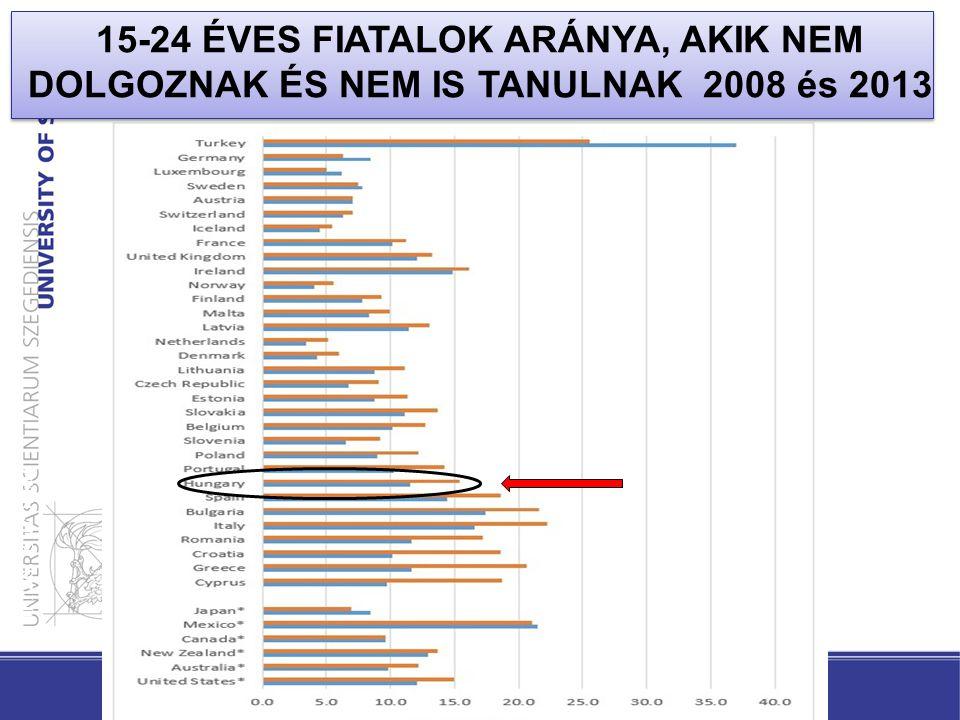 15-24 ÉVES FIATALOK ARÁNYA, AKIK NEM DOLGOZNAK ÉS NEM IS TANULNAK 2008 és 2013