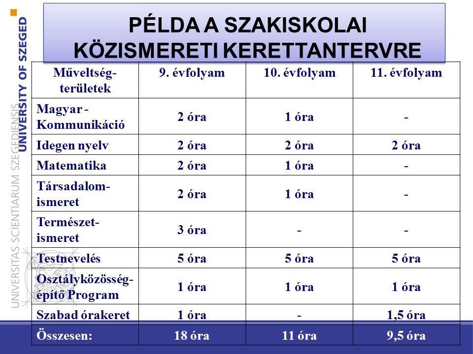 PÉLDA A SZAKISKOLAI KÖZISMERETI KERETTANTERVRE