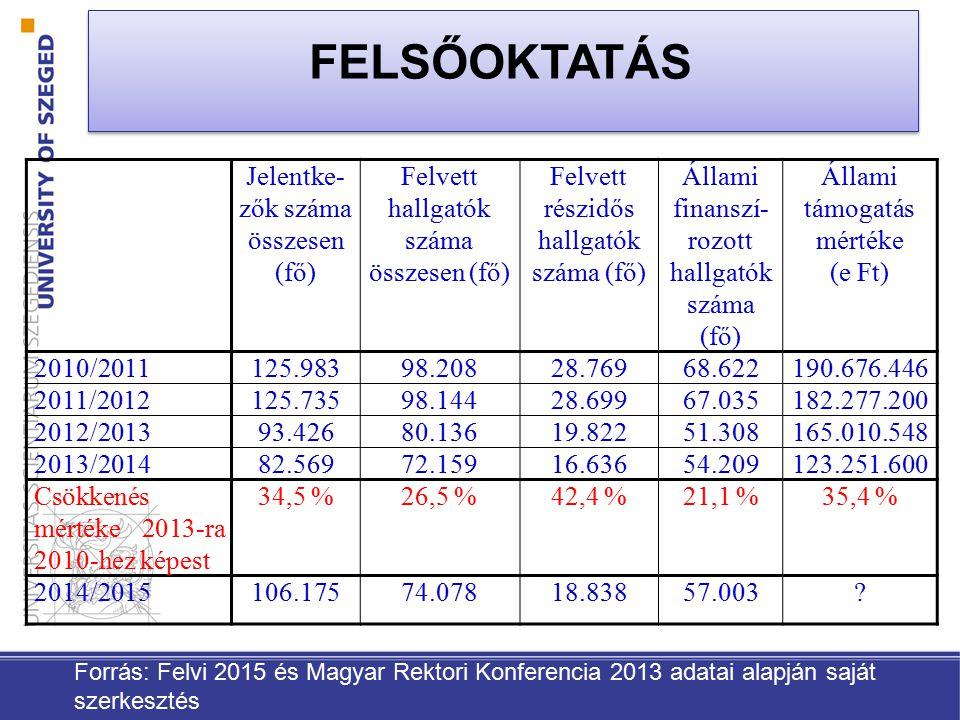 FELSŐOKTATÁS Jelentke-zők száma összesen (fő)