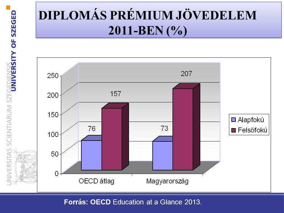 DIPLOMÁS PRÉMIUM JÖVEDELEM 2011-BEN (%)