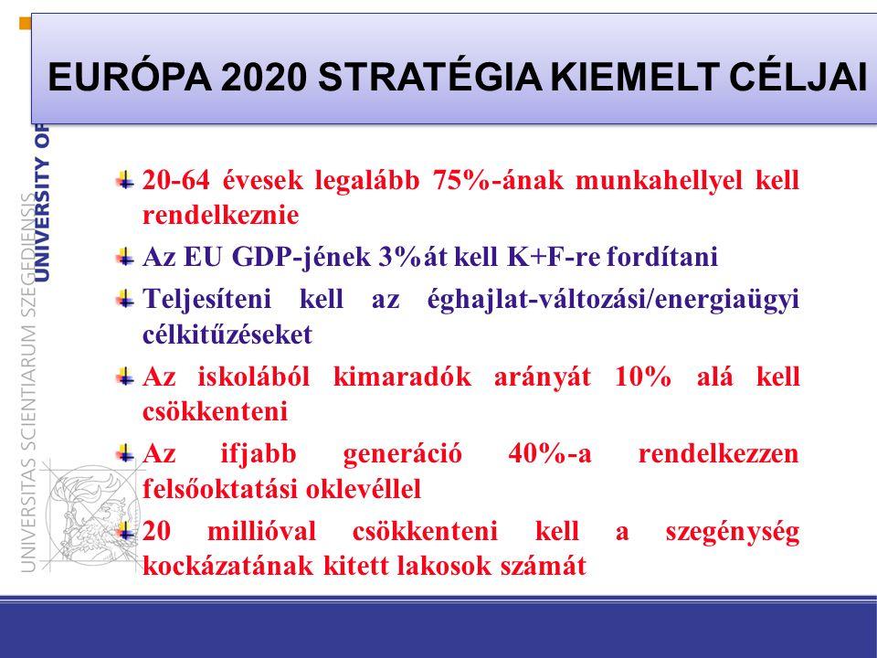 EURÓPA 2020 STRATÉGIA KIEMELT CÉLJAI