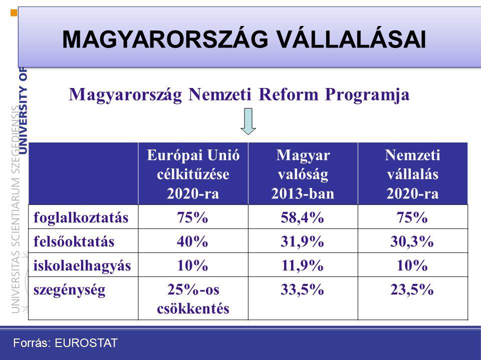 Magyarország Nemzeti Reform Programja