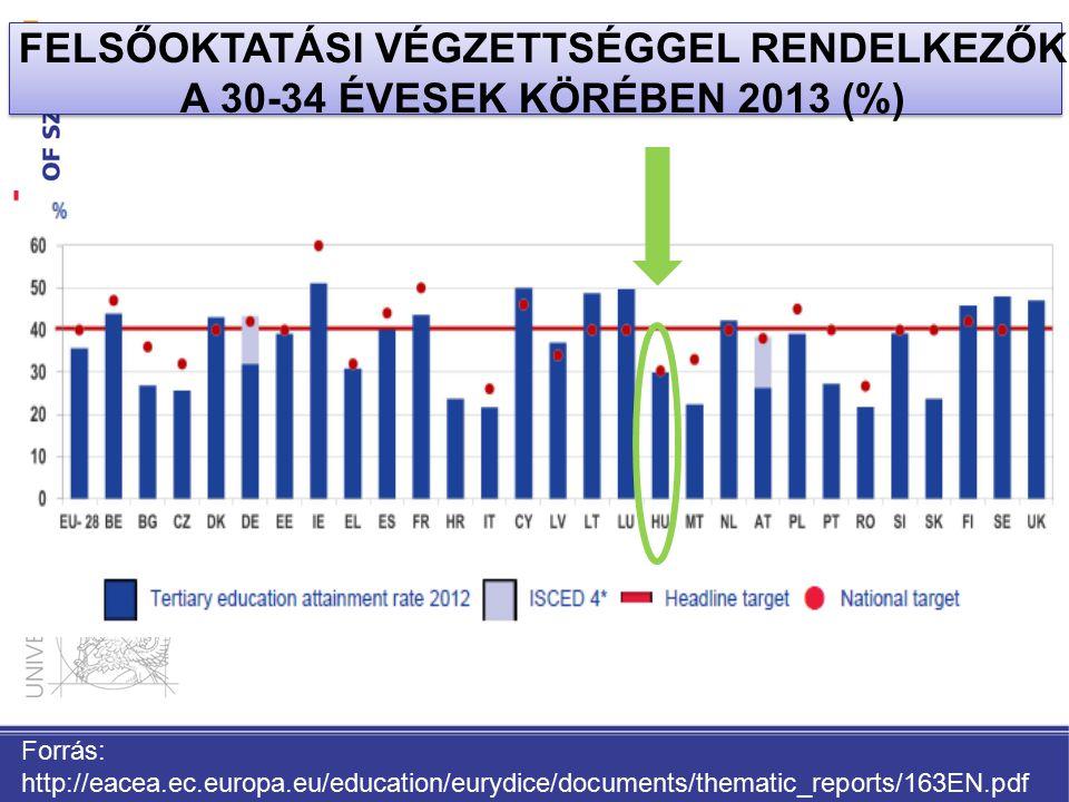 FELSŐOKTATÁSI VÉGZETTSÉGGEL RENDELKEZŐK A 30-34 ÉVESEK KÖRÉBEN 2013 (%)