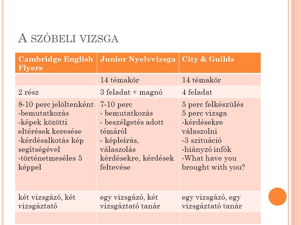 A szóbeli vizsga Cambridge English Flyers Junior Nyelvvizsga