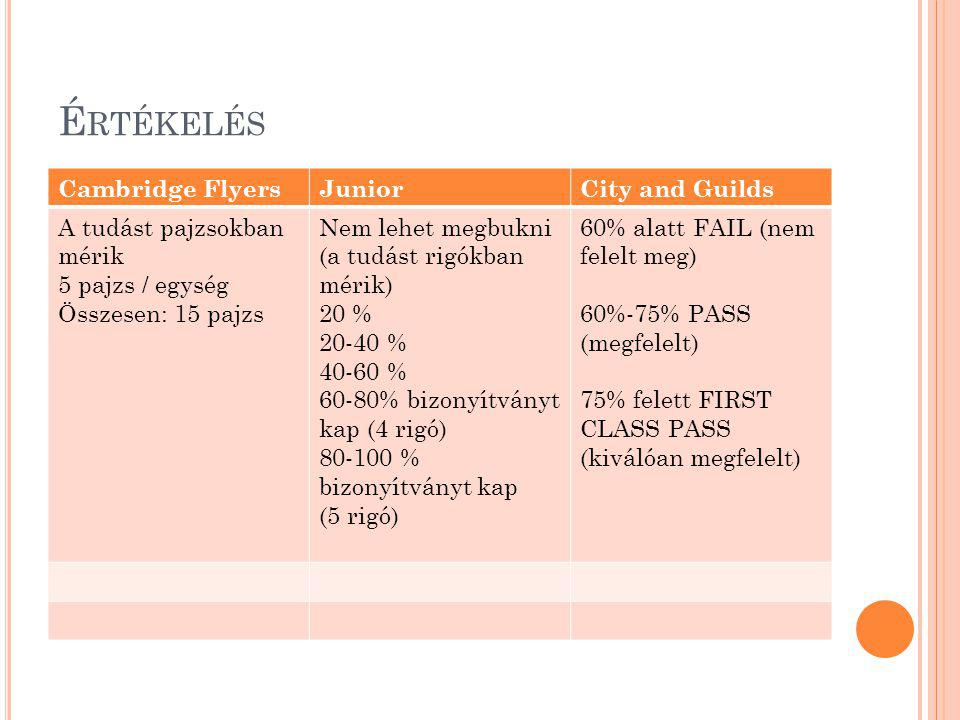 Értékelés Cambridge Flyers Junior City and Guilds