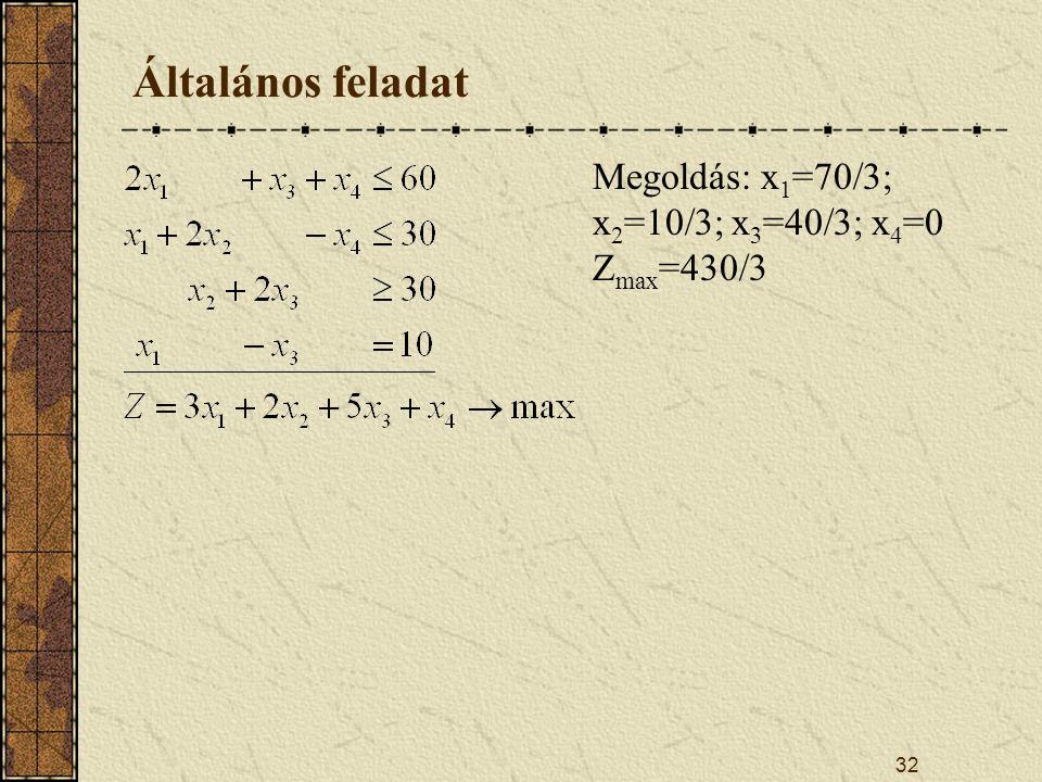 Általános feladat Megoldás: x1=70/3; x2=10/3; x3=40/3; x4=0 Zmax=430/3