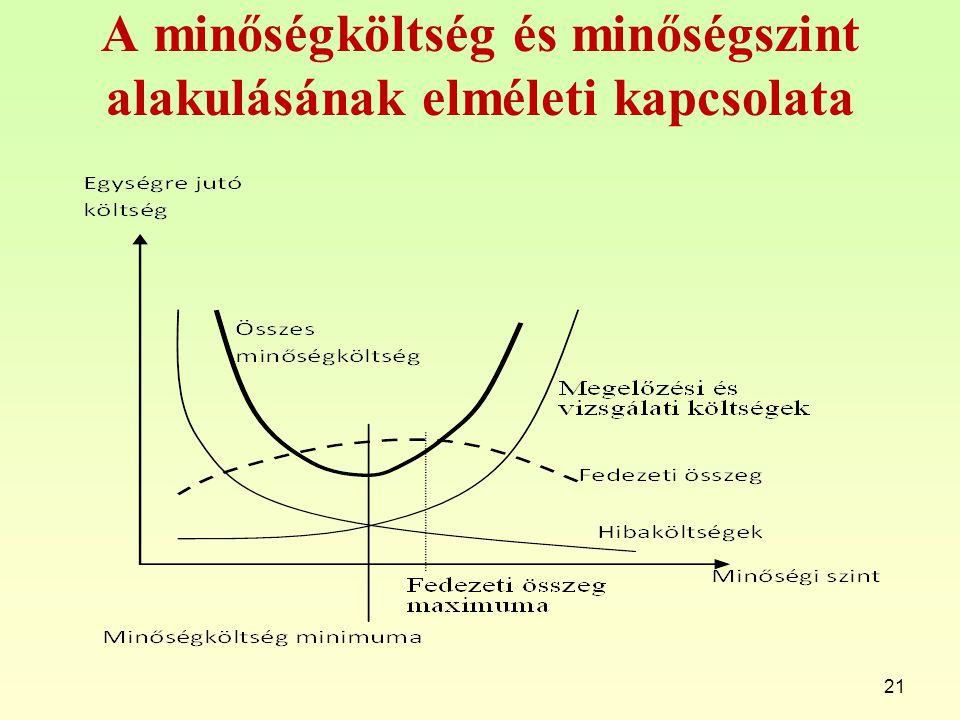 A minőségköltség és minőségszint alakulásának elméleti kapcsolata