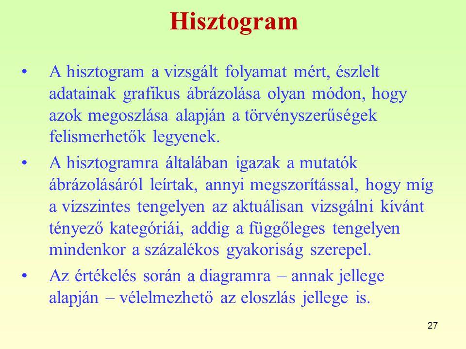 Hisztogram