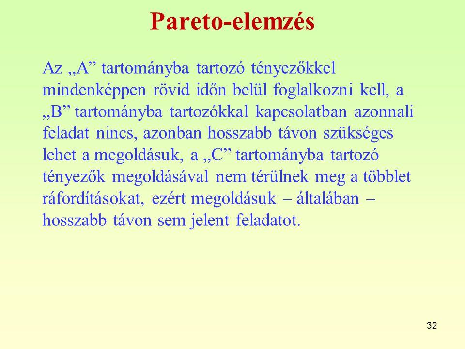 Pareto-elemzés