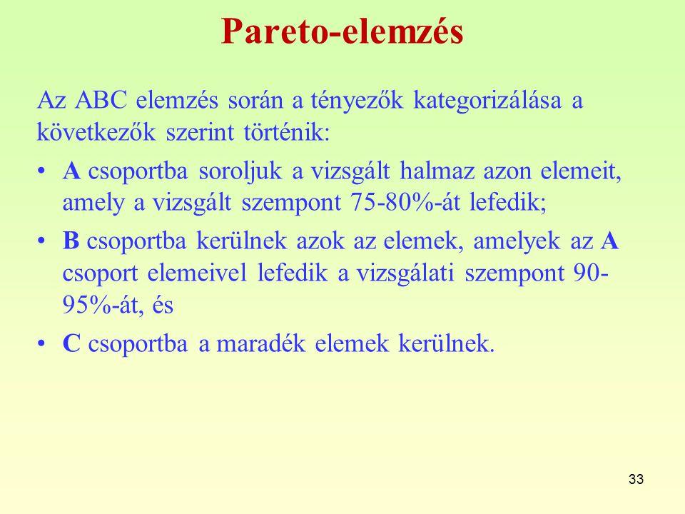 Pareto-elemzés Az ABC elemzés során a tényezők kategorizálása a következők szerint történik: