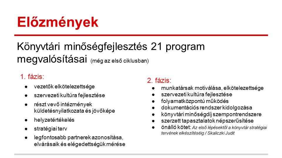 Előzmények Könyvtári minőségfejlesztés 21 program megvalósításai (még az első ciklusban) 1. fázis: