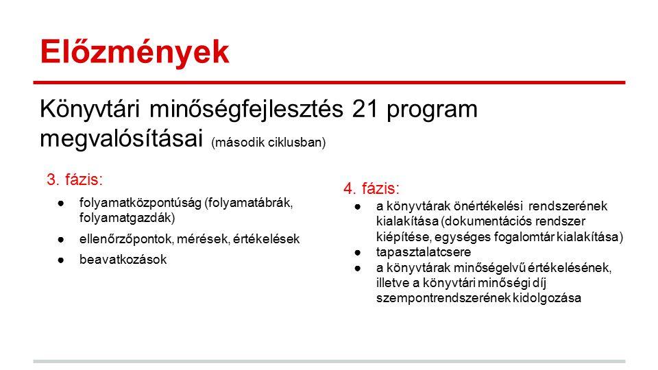 Előzmények Könyvtári minőségfejlesztés 21 program megvalósításai (második ciklusban) 3. fázis: folyamatközpontúság (folyamatábrák, folyamatgazdák)
