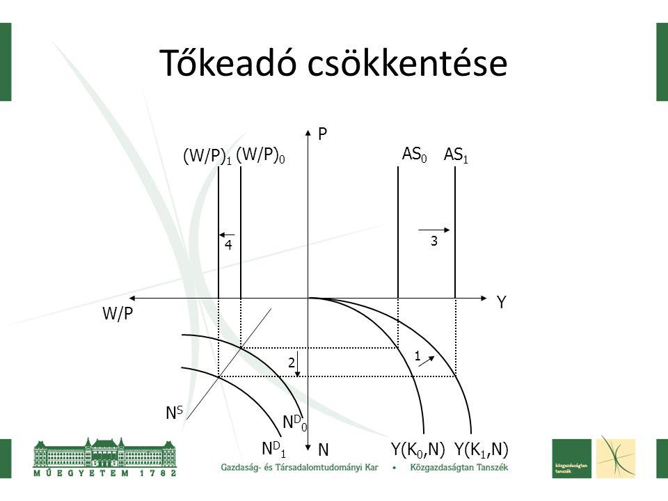 Tőkeadó csökkentése P (W/P)1 (W/P)0 AS0 AS1 Y W/P NS ND0 ND1 N Y(K0,N)