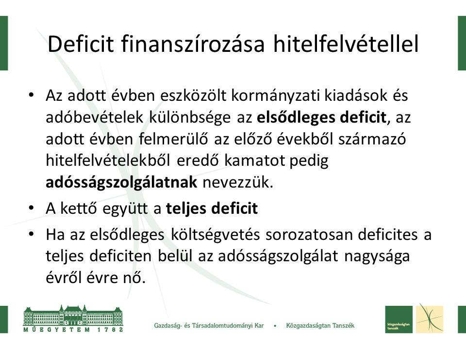Deficit finanszírozása hitelfelvétellel