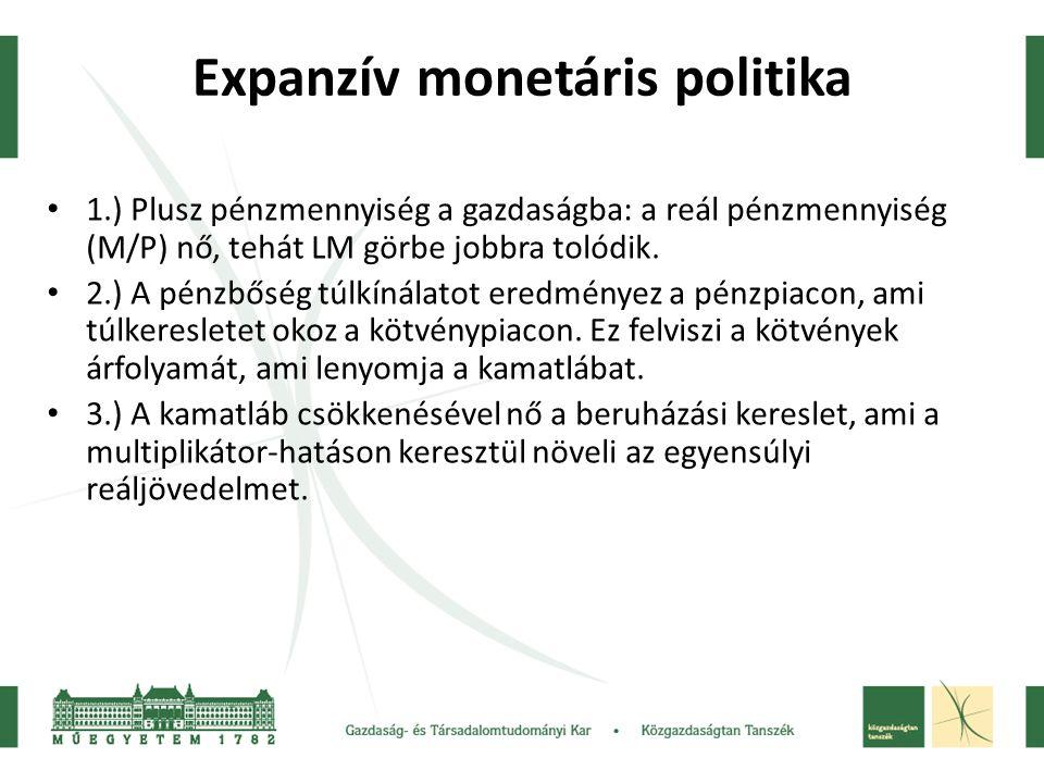 Expanzív monetáris politika