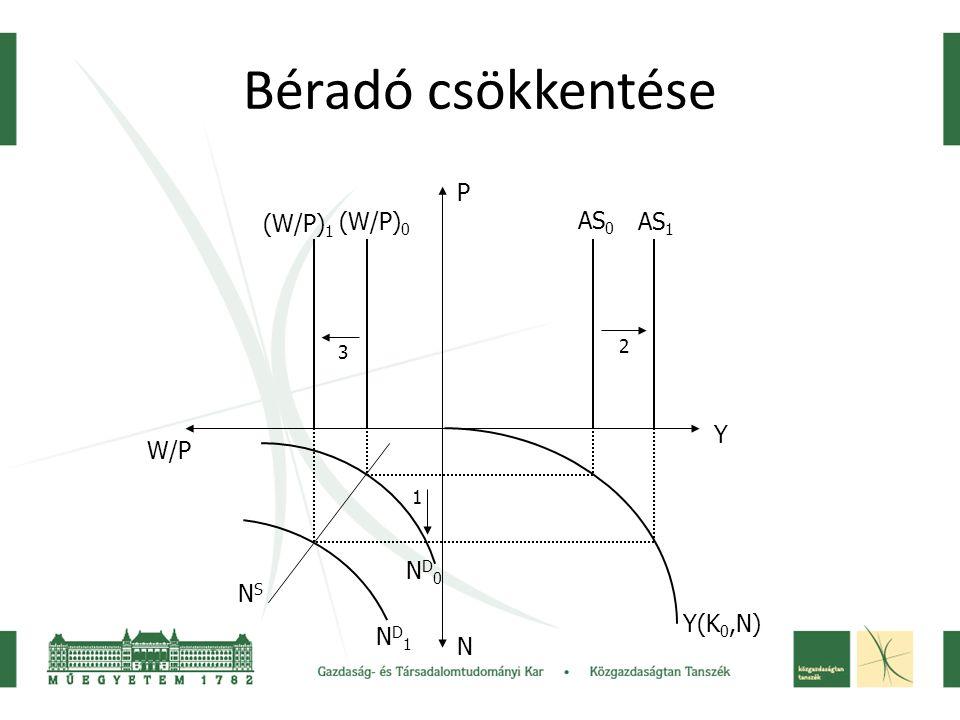 Béradó csökkentése P (W/P)1 (W/P)0 AS0 AS1 Y W/P ND0 NS Y(K0,N) ND1 N