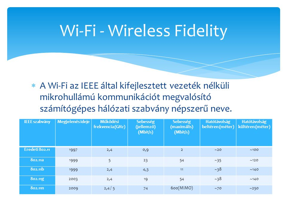 Wi-Fi - Wireless Fidelity