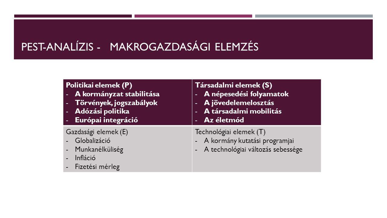 Pest-ANALÍZIS - makrogazdasági elemzés
