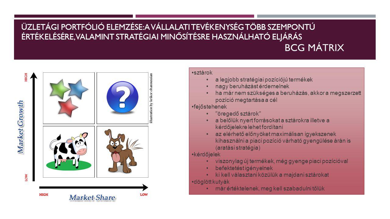 Üzletági portfólió elemzése: a vállalati tevékenység több szempontú értékelésére, valamint stratégiai minősítésre használható eljárás BCG mátrix
